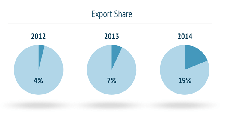 PBS Sale client export share