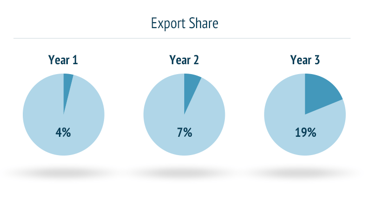 Export Share