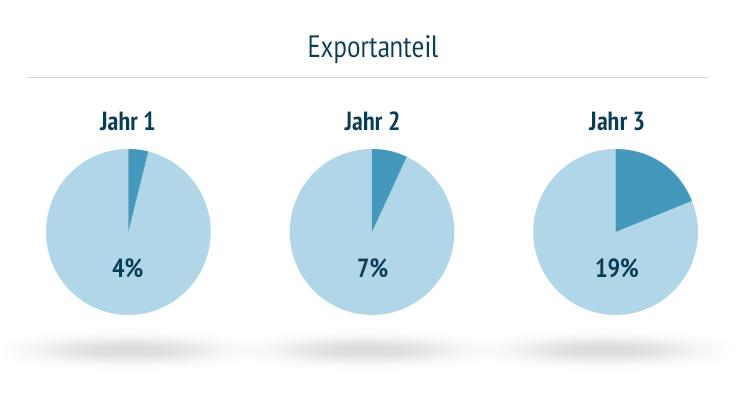 Exportanteil