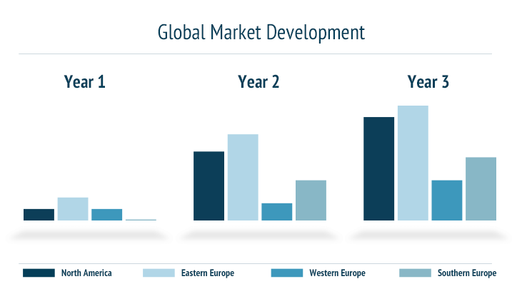 Global Market Development Export Sales