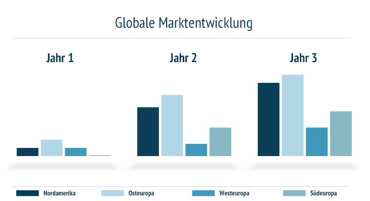 Globale Marktentwicklung Vertrieb Export